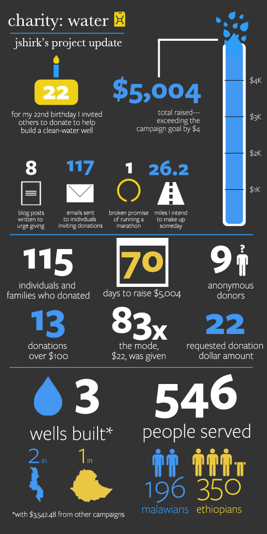 Charity Water Project Update Infographic Jordan Shirkman